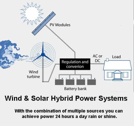 Wind and solar hybrid power systems
